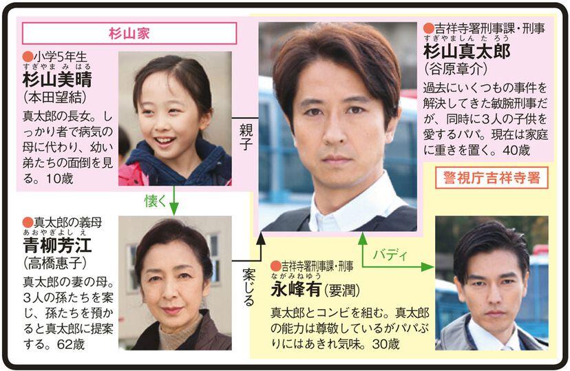 警部補・杉山真太郎〜吉祥寺署事件ファイルのドラマ相関図