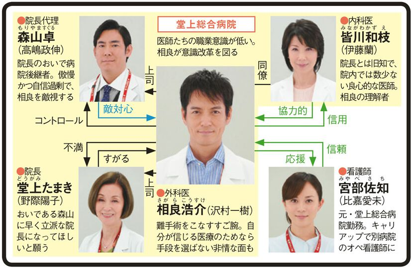 DOCTORS 3 最強の名医のドラマ相関図