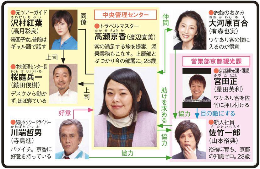 木曜ドラマ「五つ星ツーリスト〜最高の旅、ご案内します!!〜」のドラマ相関図