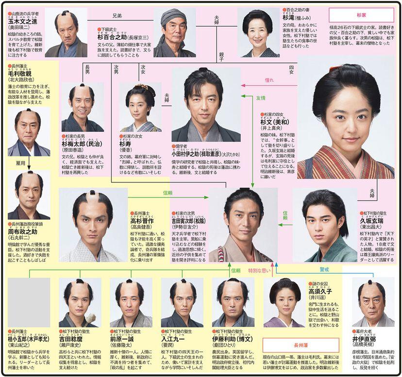 花燃ゆのドラマ相関図