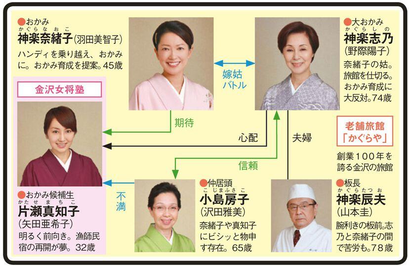 花嫁のれんのドラマ相関図