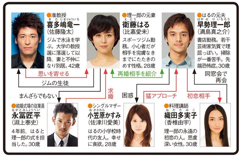 ドラマ「恋愛時代」の出演者・ゲスト一覧 | ザテレビジョン(0000851402)