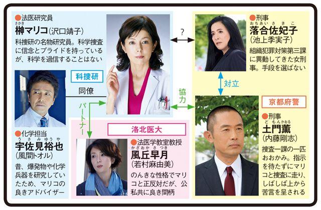 科捜研の女15のドラマ相関図
