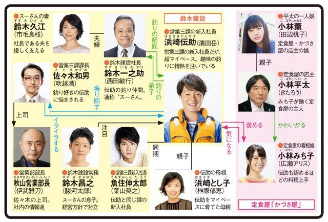 釣りバカ日誌〜新入社員 浜崎伝助〜のドラマ相関図