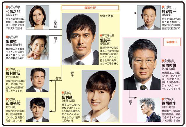 下町ロケット(阿部寛主演)のドラマ相関図