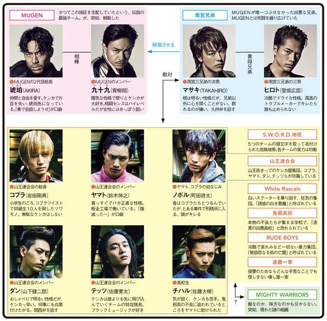 HiGH&LOW 〜THE STORY OF S.W.O.R.D.〜のドラマ相関図