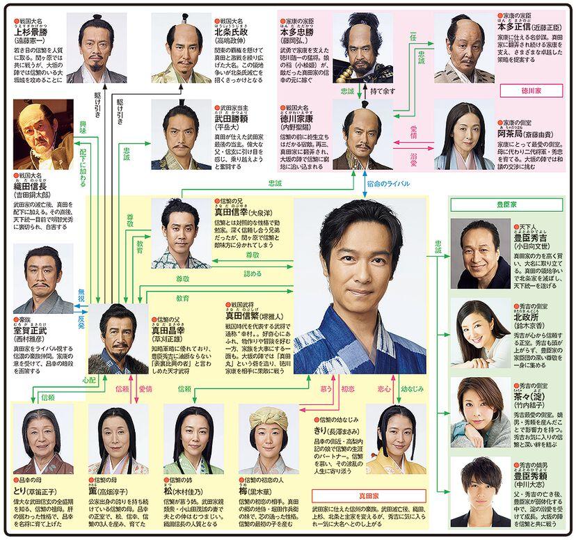 真田丸のドラマ相関図