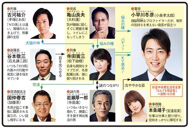 警視庁ゼロ係〜生活安全課なんでも相談室〜のドラマ相関図