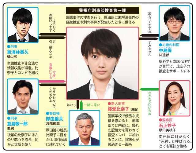 ON 異常犯罪捜査官・藤堂比奈子のドラマ相関図