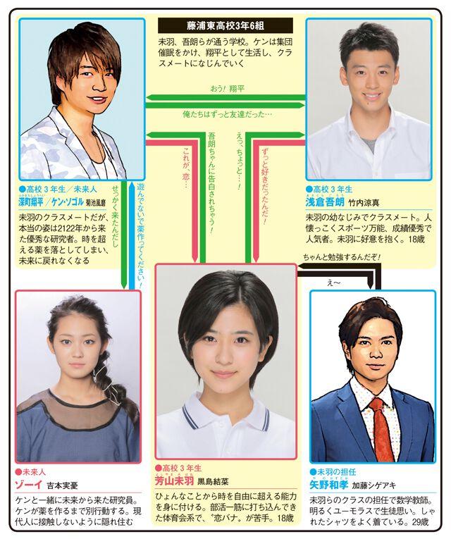 ドラマ「時をかける少女(黒島結菜主演)」