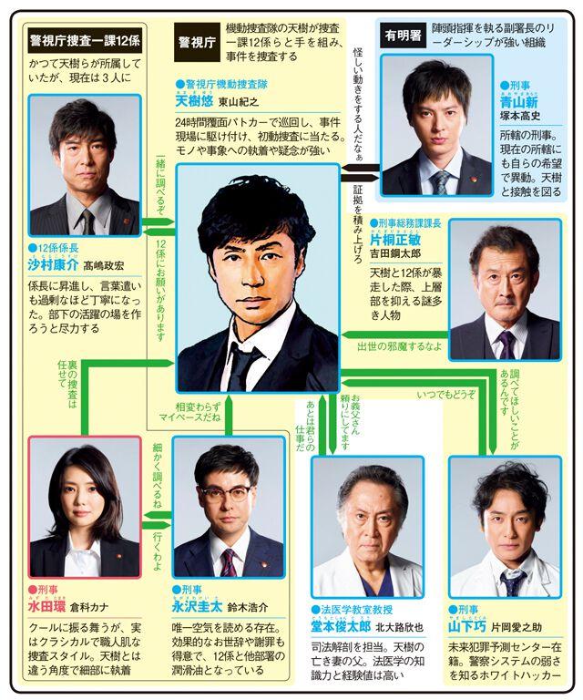 刑事7人 第2シリーズのドラマ相関図