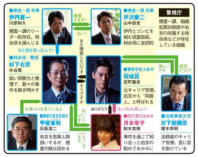相棒season15のドラマ相関図