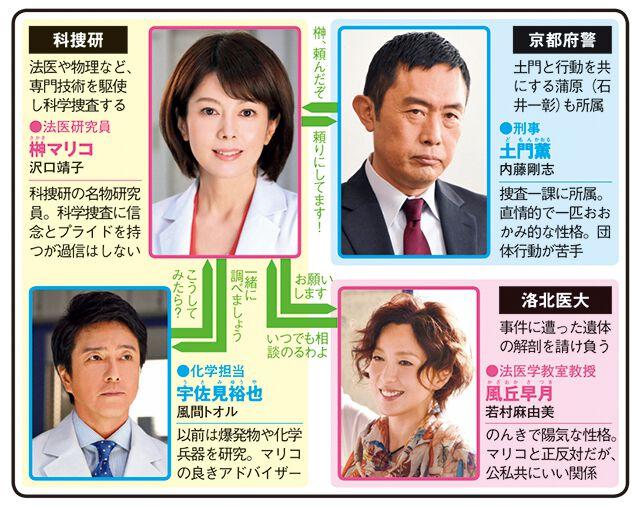 科捜研の女16のドラマ相関図