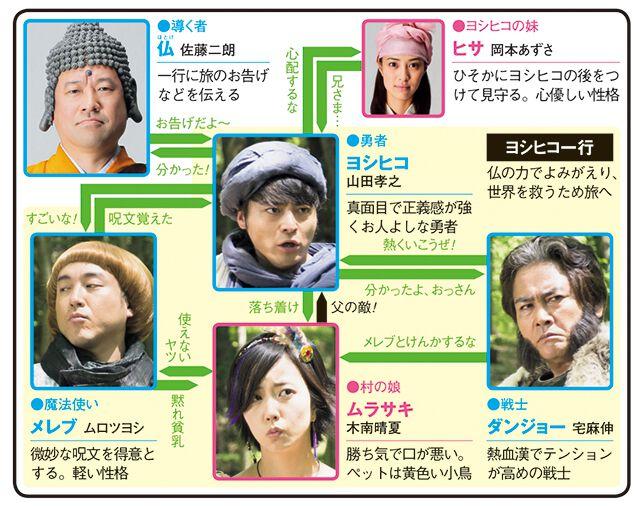 勇者ヨシヒコと導かれし七人のドラマ相関図
