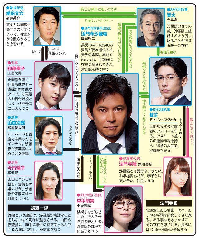 IQ246〜華麗なる事件簿〜のドラマ相関図