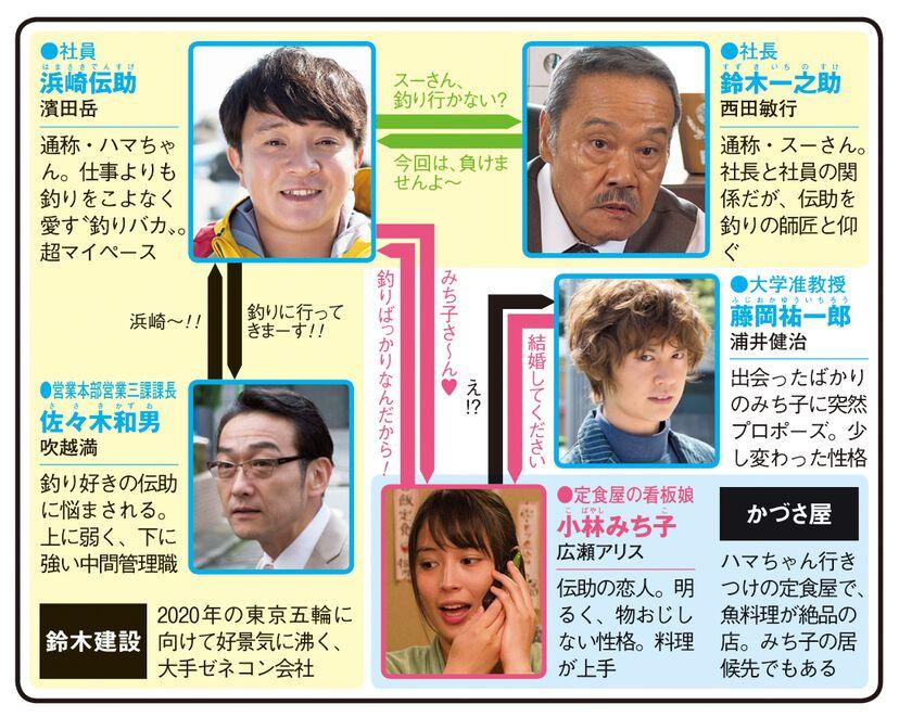 釣りバカ日誌 Season2 新米社員 浜崎伝助のドラマ相関図