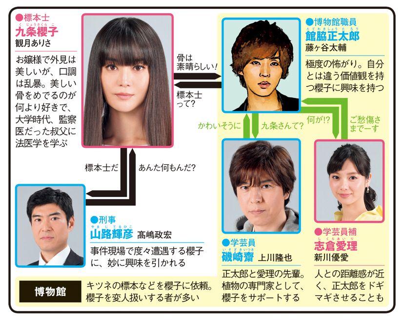 櫻子さんの足下には死体が埋まっているのドラマ相関図