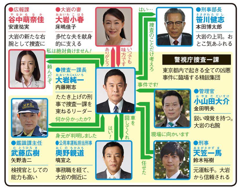 警視庁・捜査一課長 season3のドラマ相関図