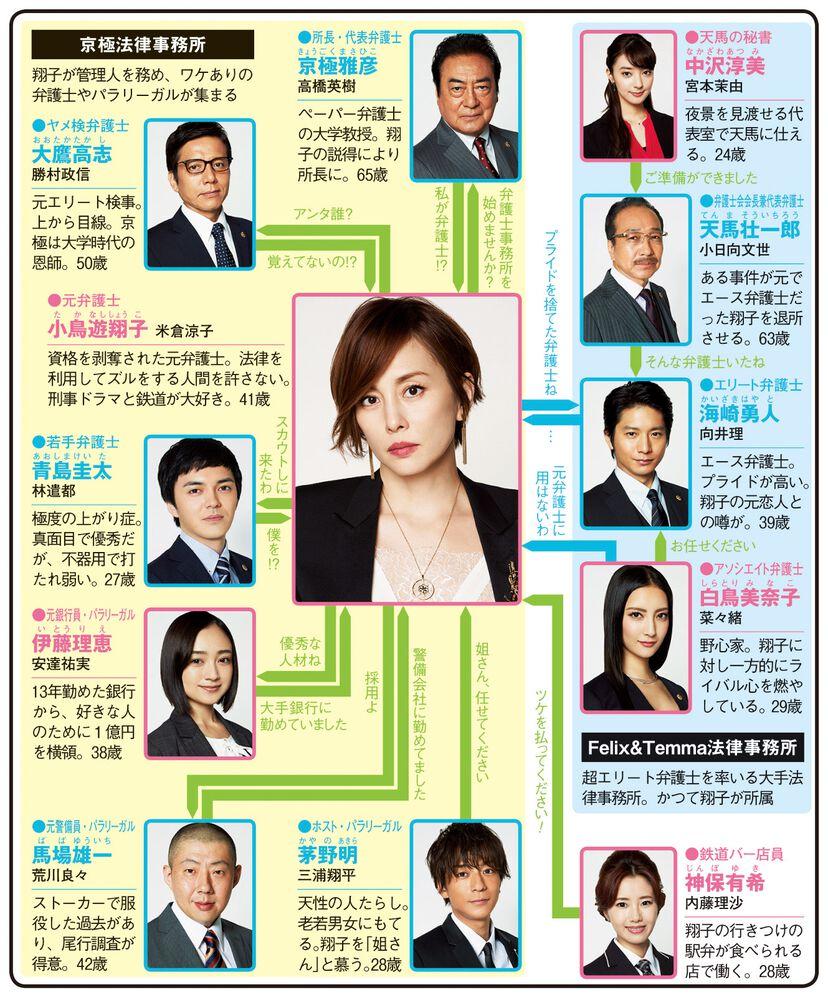 リーガルV〜元弁護士・小鳥遊翔子〜のドラマ相関図