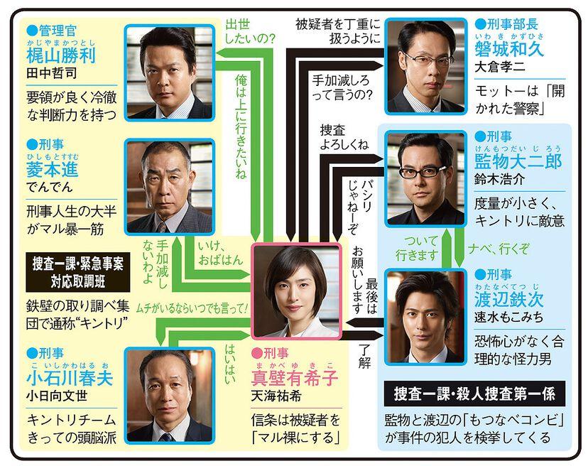 緊急取調室 第3シリーズのドラマ相関図