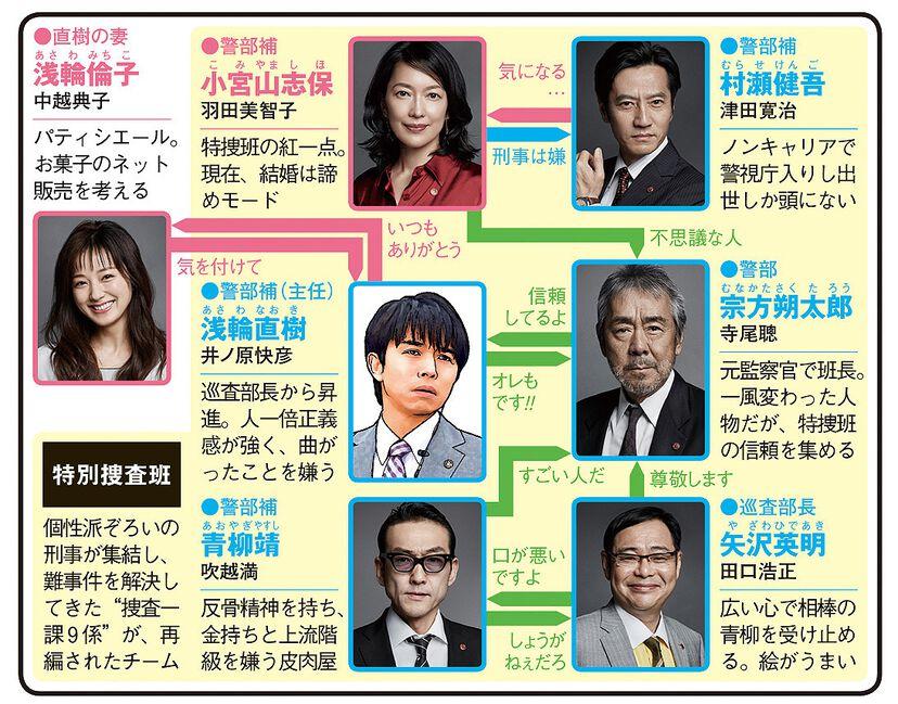 特捜9 season2のドラマ相関図