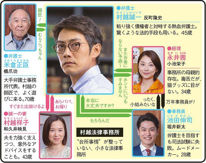 リーガル・ハート 〜いのちの再建弁護士〜のドラマ相関図
