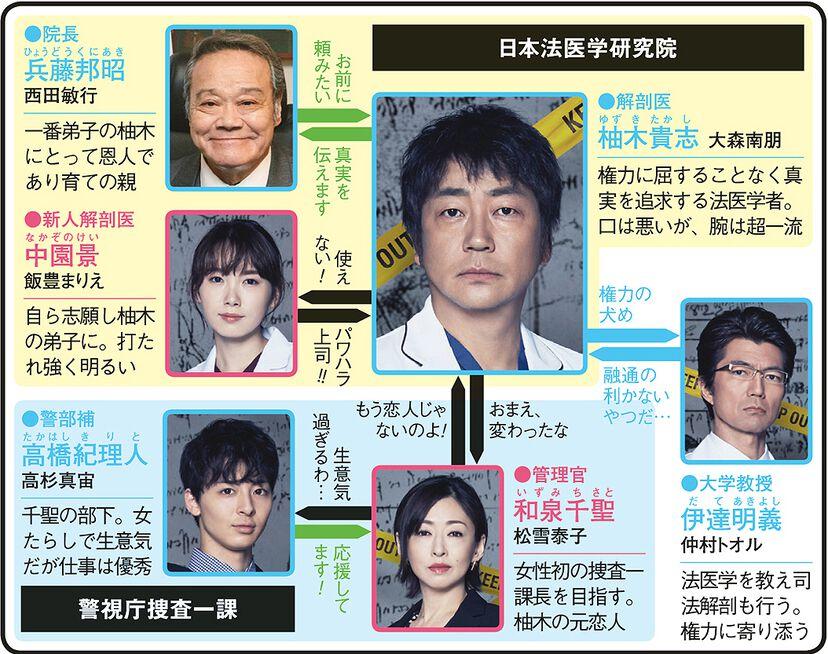 サイン―法医学者 柚木貴志の事件―のドラマ相関図
