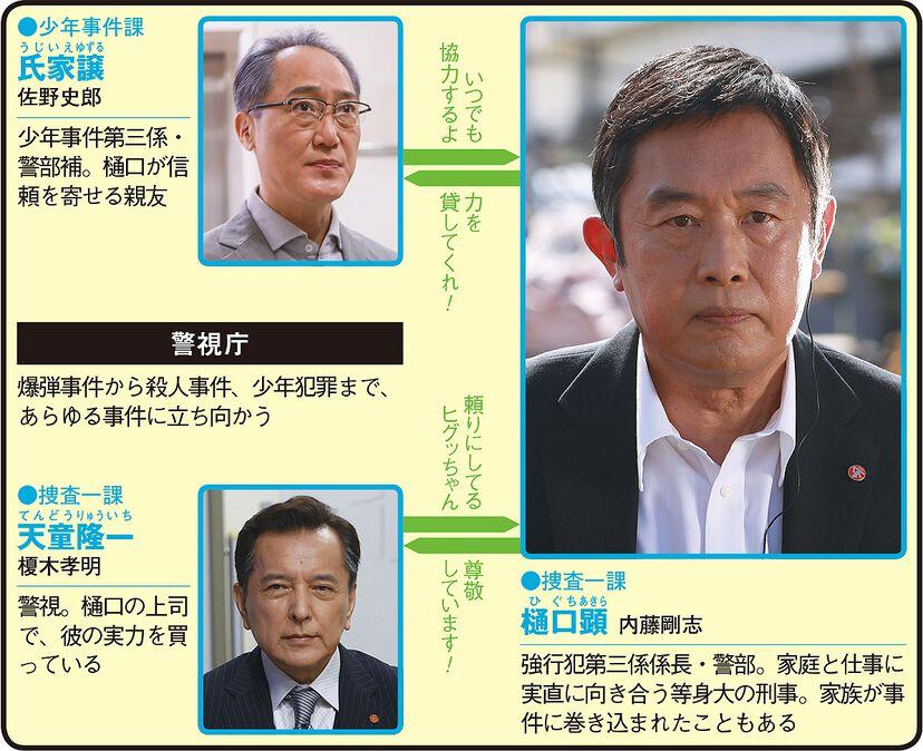 今野敏サスペンス 警視庁強行犯係 樋口顕のドラマ相関図
